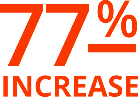 77% Increase