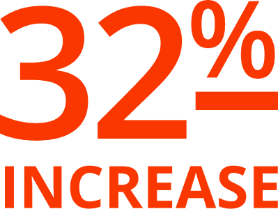 32% Increase