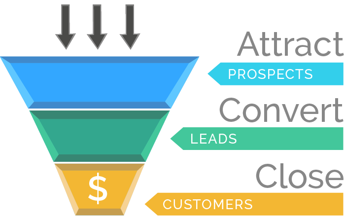 Attract convert close process